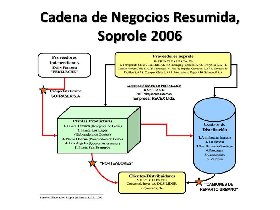 Cadena de Negocios Resumida, Soprole 2006