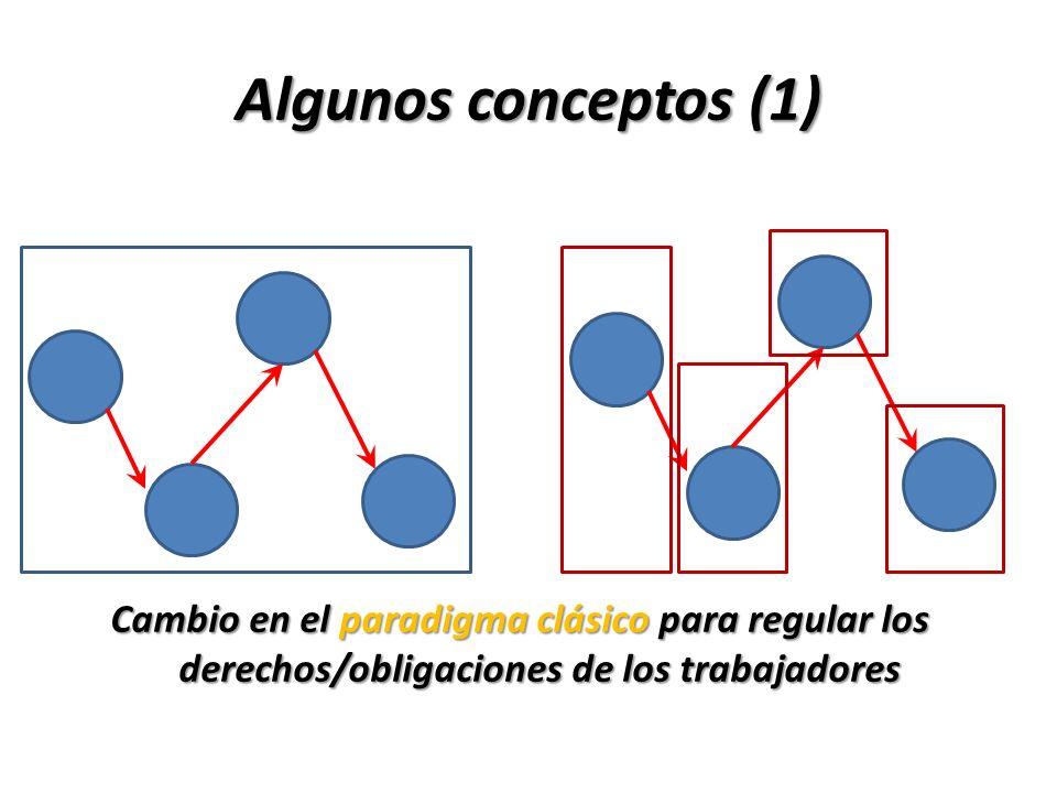 Algunos conceptos (1) Cambio en el paradigma clásico para regular los derechos/obligaciones de los trabajadores.