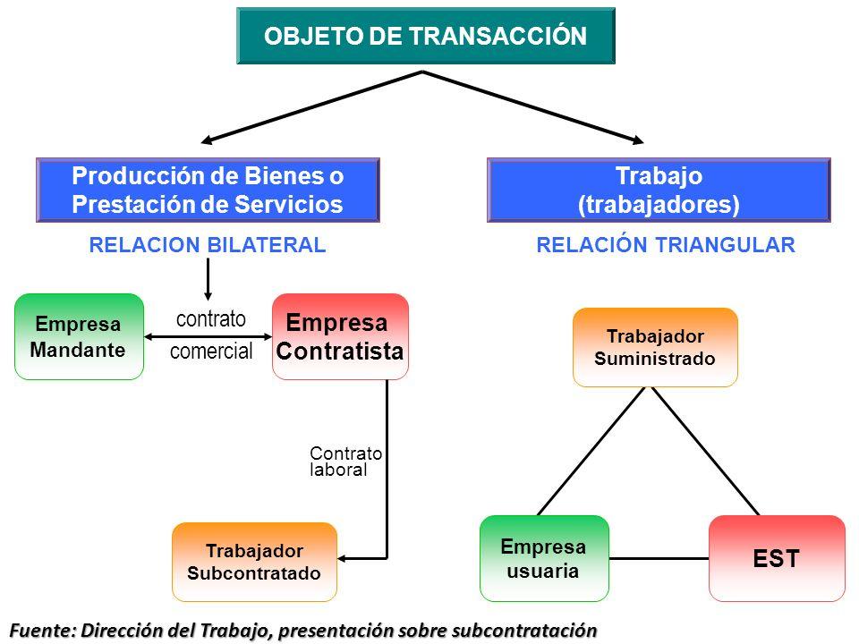 Prestación de Servicios Trabajo (trabajadores)