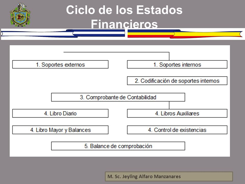 Ciclo de los Estados Financieros
