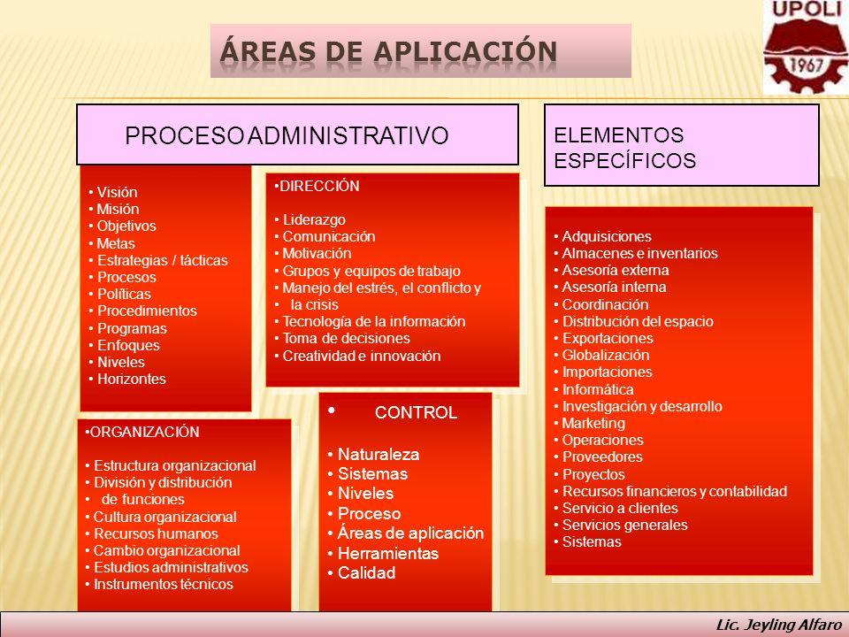 Áreas de aplicación PROCESO ADMINISTRATIVO CONTROL
