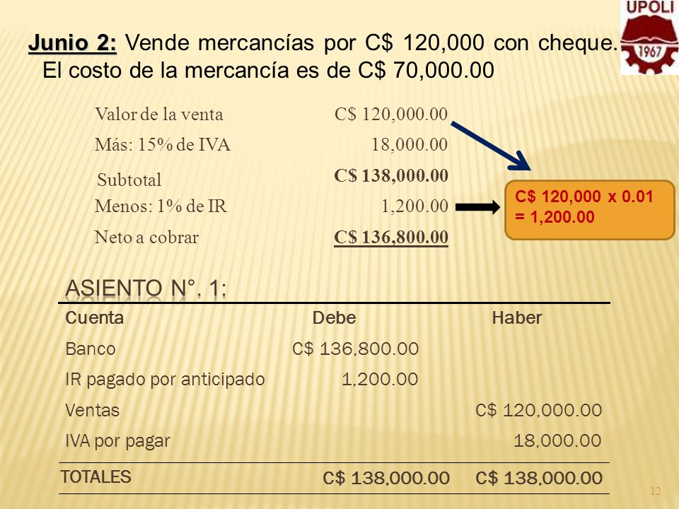 Junio 2: Vende mercancías por C$ 120,000 con cheque