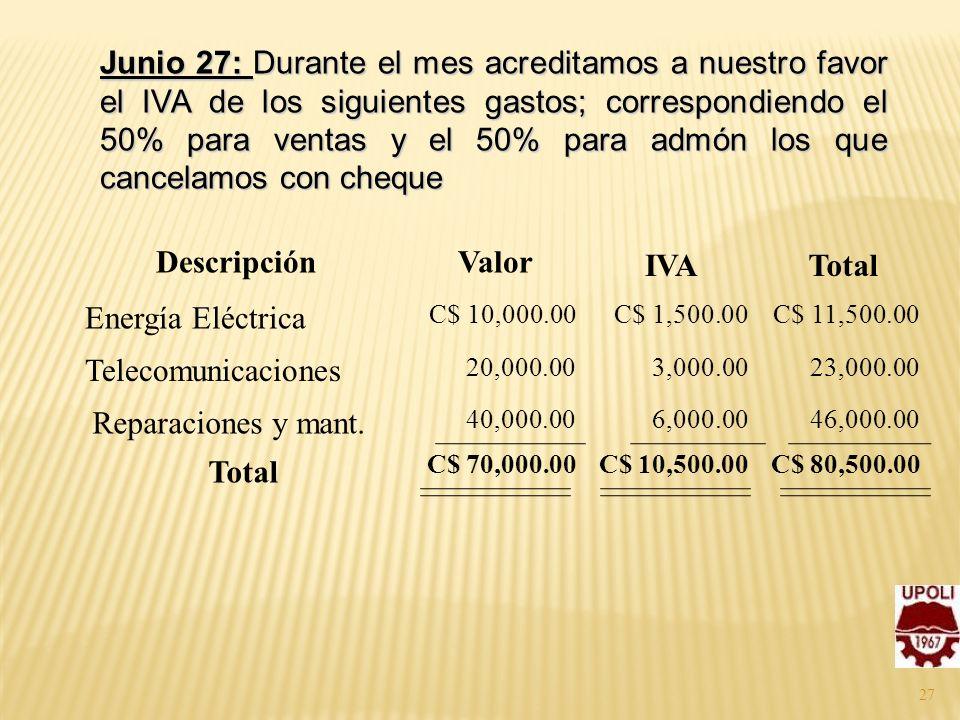 Descripción Valor IVA Total Total
