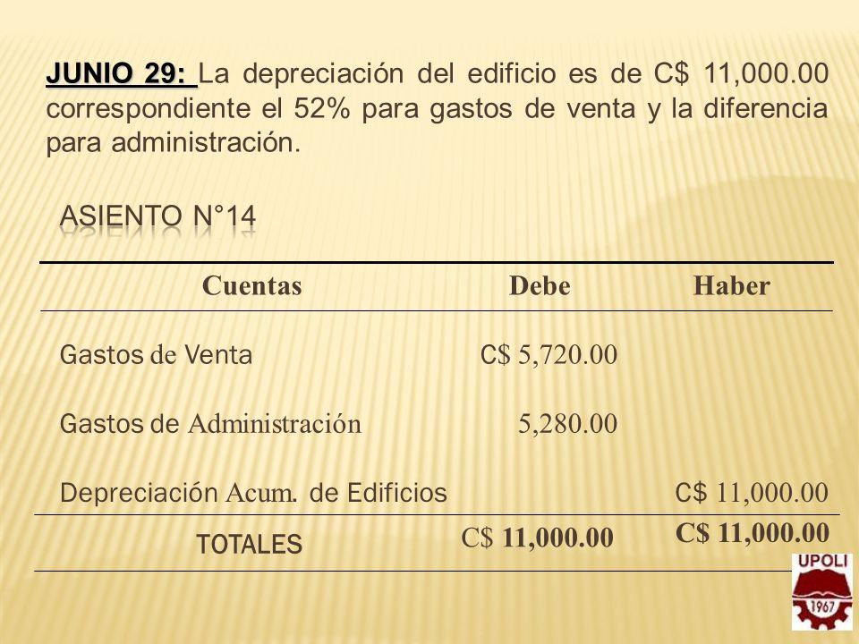 Junio 29: La depreciación del edificio es de C$ 11,000