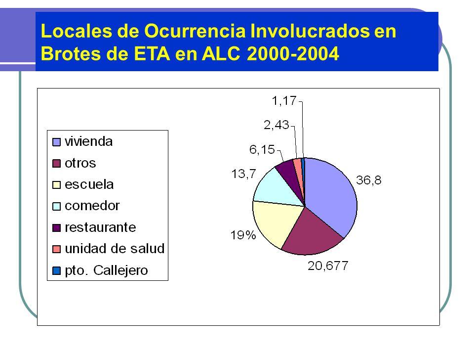 Locales de Ocurrencia Involucrados en Brotes de ETA en ALC 2000-2004