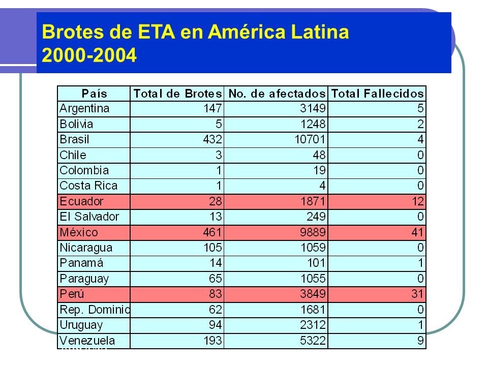 Brotes de ETA en América Latina 2000-2004