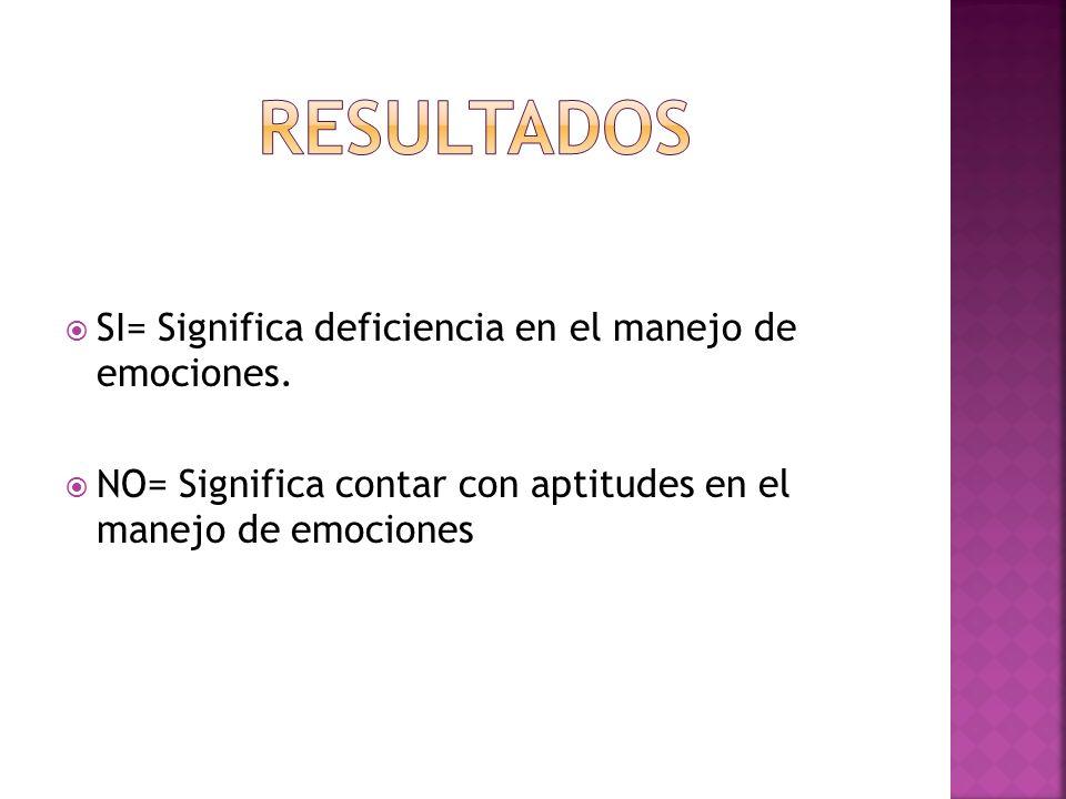 RESULTADOS SI= Significa deficiencia en el manejo de emociones.