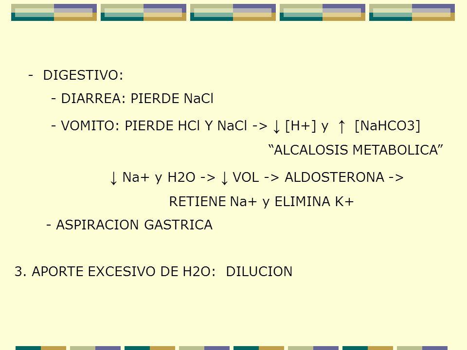 ↓ Na+ y H2O -> ↓ VOL -> ALDOSTERONA ->