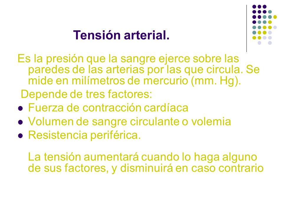 Tensión arterial.