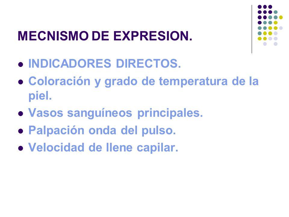 MECNISMO DE EXPRESION. INDICADORES DIRECTOS.