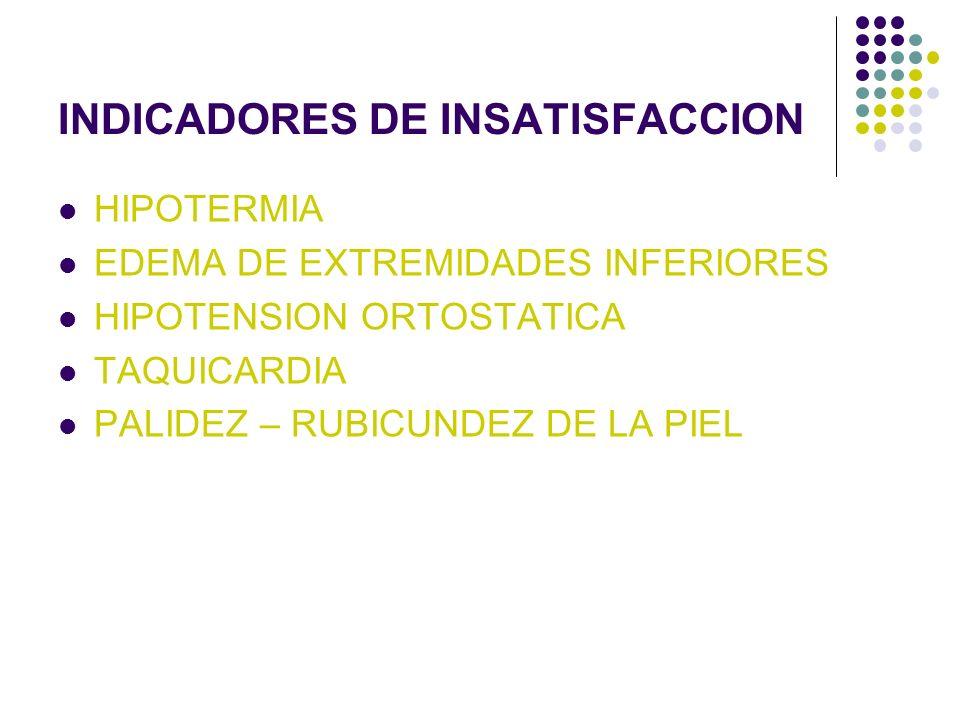 INDICADORES DE INSATISFACCION