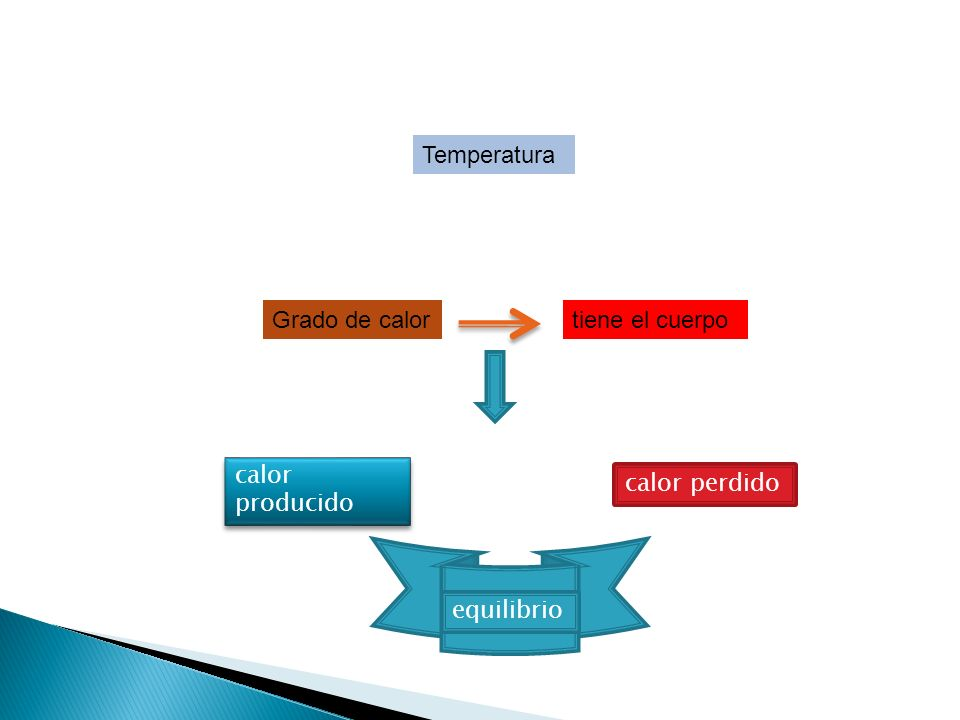 Temperatura Grado de calor tiene el cuerpo calor producido calor perdido equilibrio