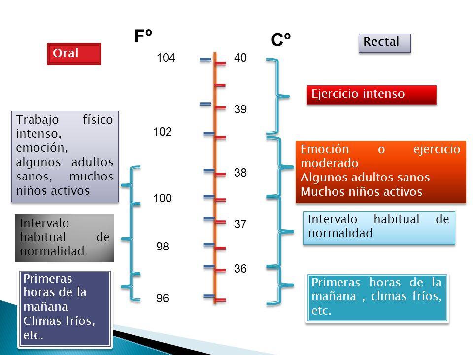 Fº Cº Rectal Oral 104 40 Ejercicio intenso 39