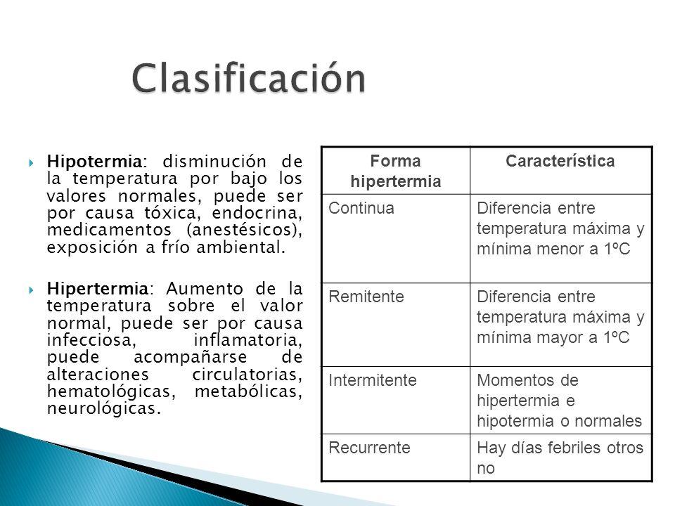 Clasificación Forma hipertermia. Característica. Continua. Diferencia entre temperatura máxima y mínima menor a 1ºC.