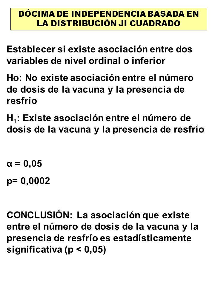 DÓCIMA DE INDEPENDENCIA BASADA EN LA DISTRIBUCIÓN JI CUADRADO