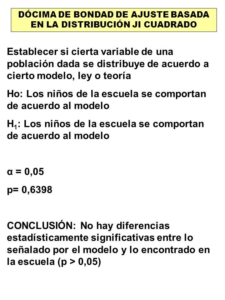 DÓCIMA DE BONDAD DE AJUSTE BASADA EN LA DISTRIBUCIÓN JI CUADRADO