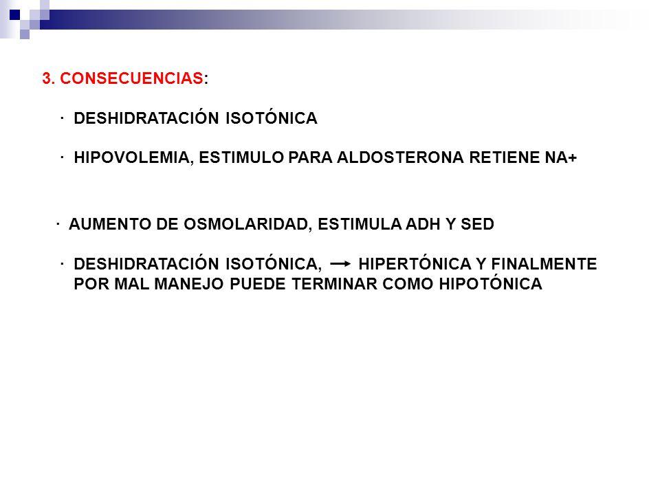 3. CONSECUENCIAS: · DESHIDRATACIÓN ISOTÓNICA. · HIPOVOLEMIA, ESTIMULO PARA ALDOSTERONA RETIENE NA+