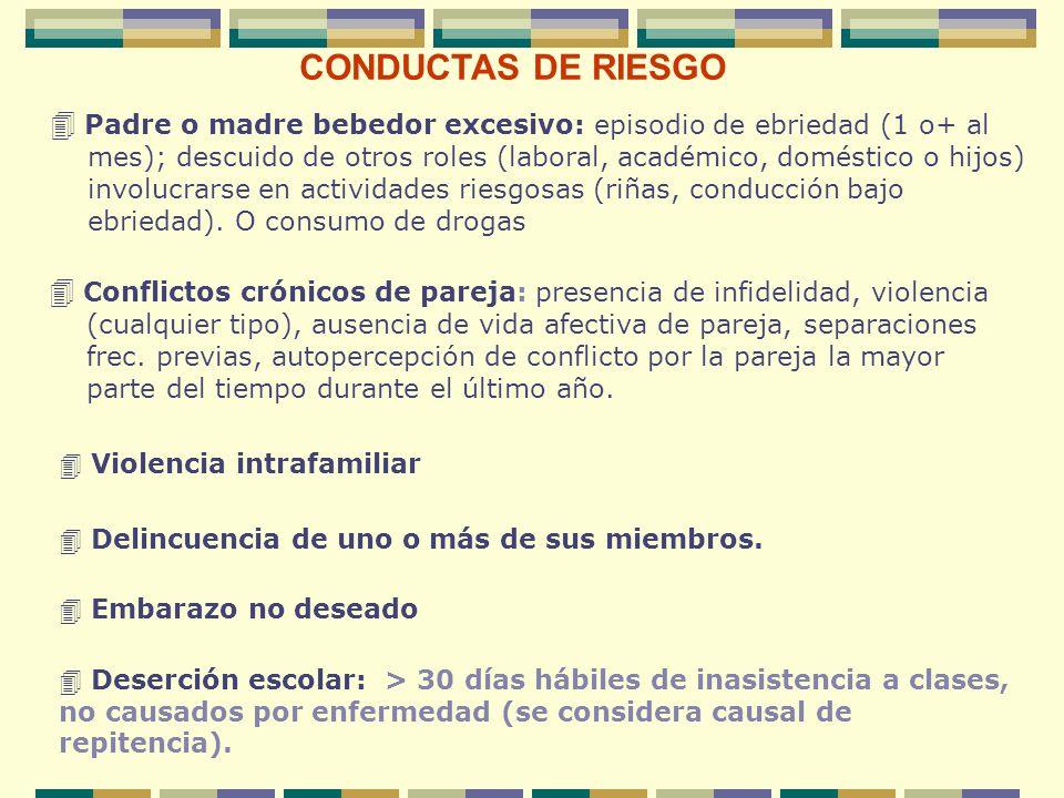 CONDUCTAS DE RIESGOPadre o madre bebedor excesivo: episodio de ebriedad (1 o+ al.