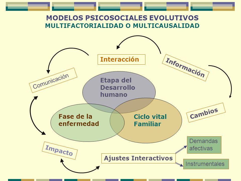 MODELOS PSICOSOCIALES EVOLUTIVOS MULTIFACTORIALIDAD O MULTICAUSALIDAD