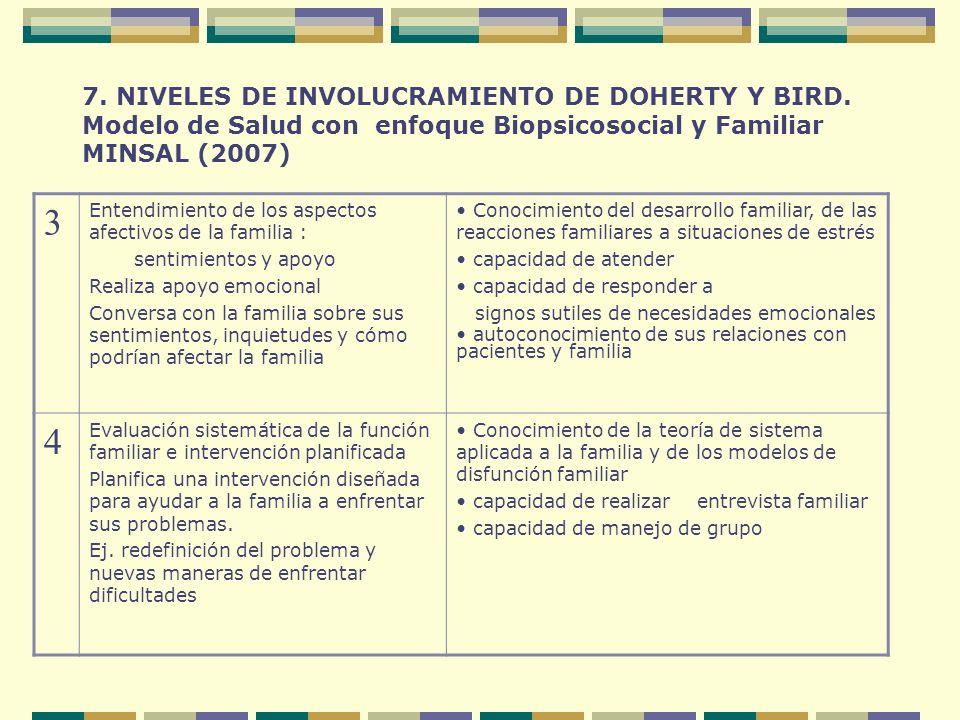7. NIVELES DE INVOLUCRAMIENTO DE DOHERTY Y BIRD