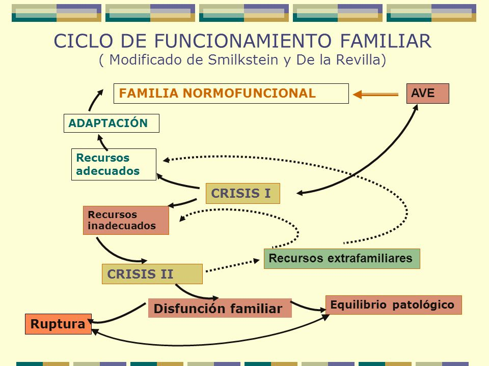 CICLO DE FUNCIONAMIENTO FAMILIAR ( Modificado de Smilkstein y De la Revilla)
