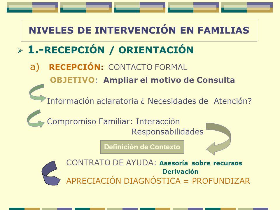 NIVELES DE INTERVENCIÓN EN FAMILIAS