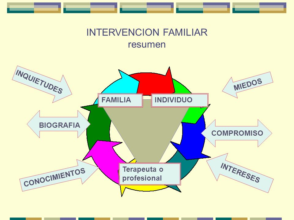 INTERVENCION FAMILIAR resumen
