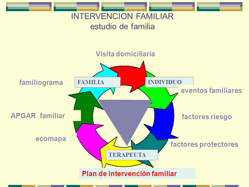 INTERVENCION FAMILIAR estudio de familia