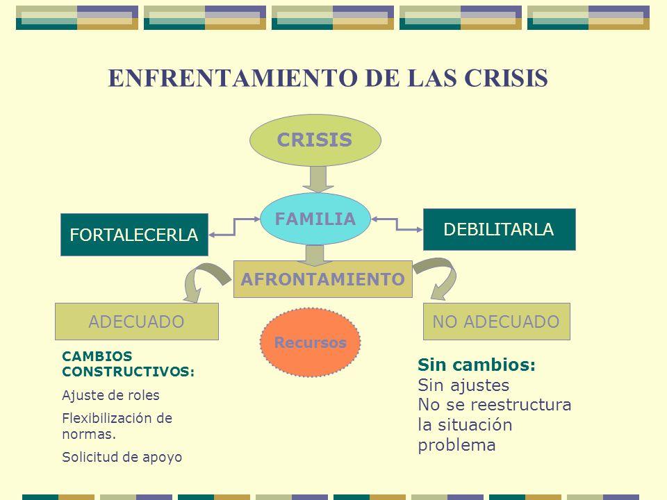 ENFRENTAMIENTO DE LAS CRISIS