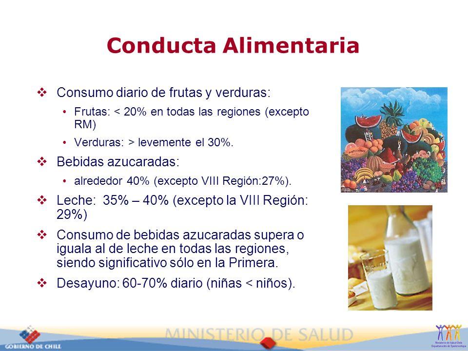 Conducta Alimentaria Consumo diario de frutas y verduras: