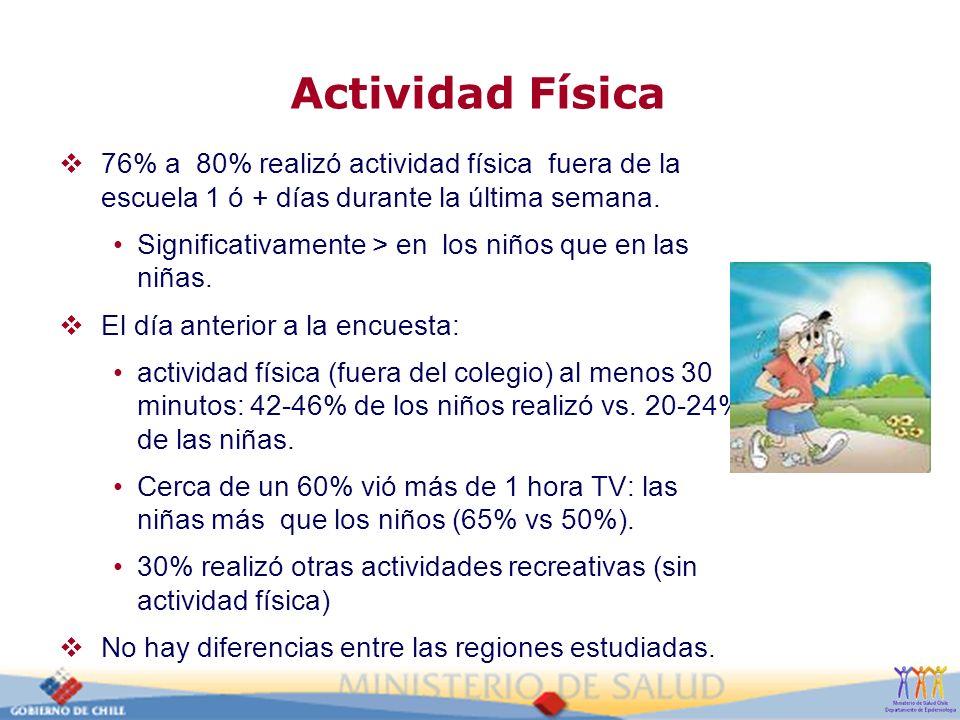 Actividad Física 76% a 80% realizó actividad física fuera de la escuela 1 ó + días durante la última semana.