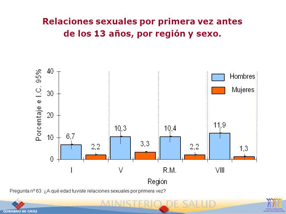 Relaciones sexuales por primera vez antes de los 13 años, por región y sexo.