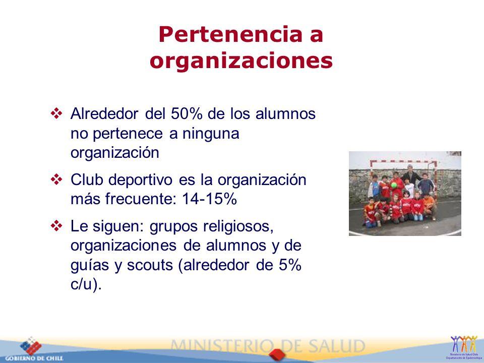 Pertenencia a organizaciones