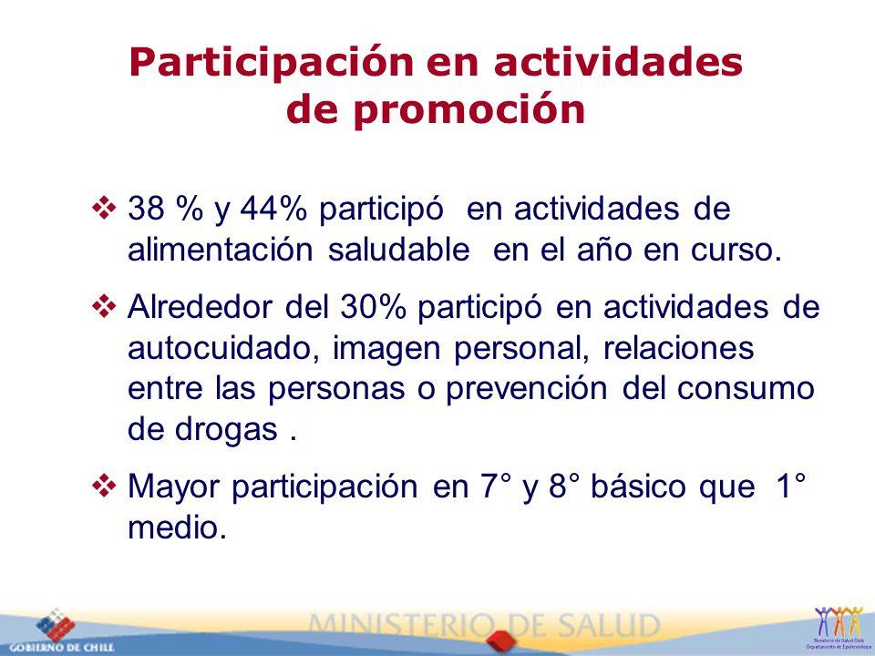 Participación en actividades de promoción