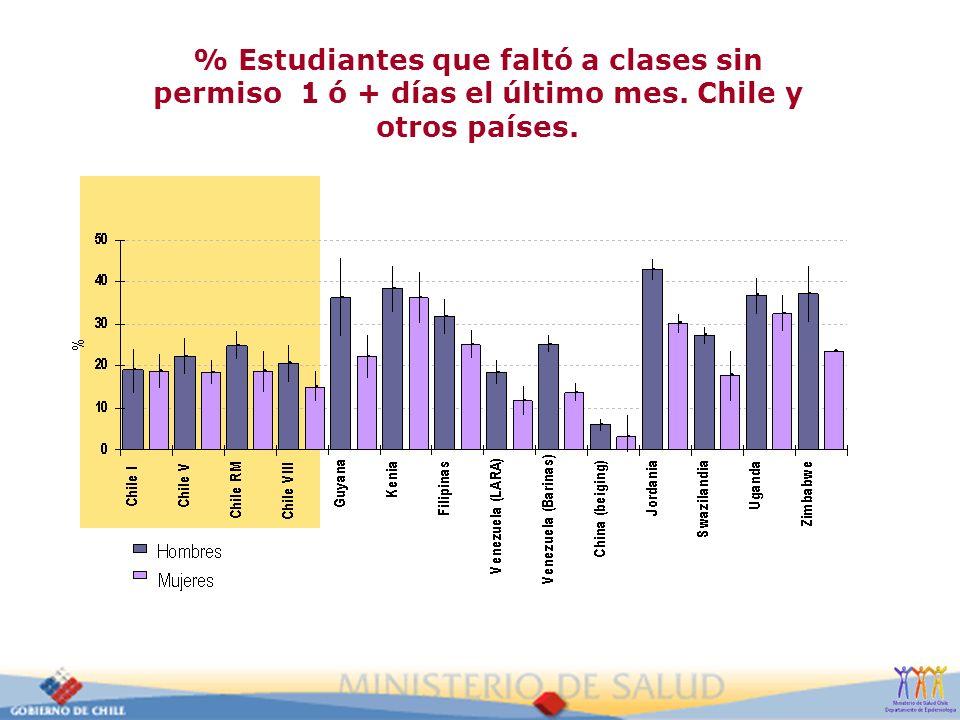 % Estudiantes que faltó a clases sin permiso 1 ó + días el último mes
