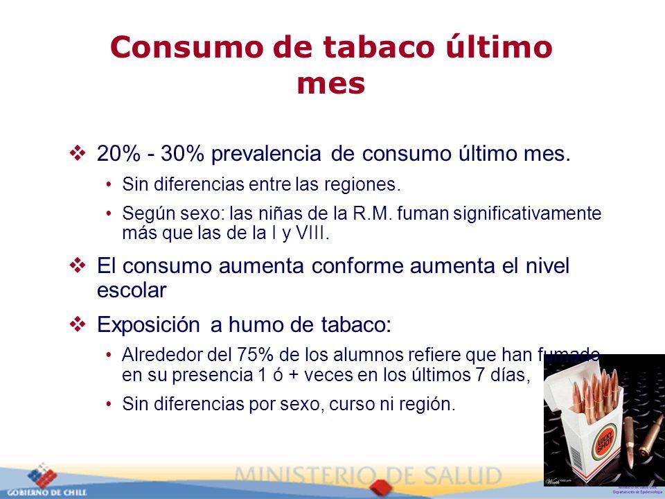 Consumo de tabaco último mes