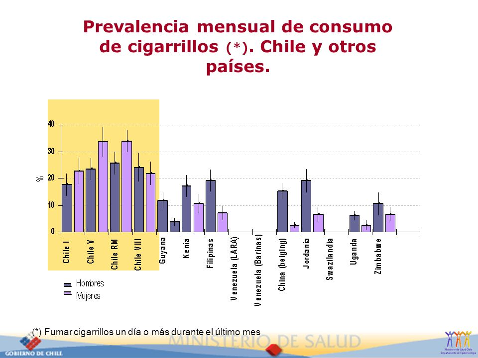 Prevalencia mensual de consumo de cigarrillos (. )