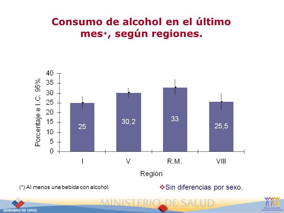 Consumo de alcohol en el último mes*, según regiones.
