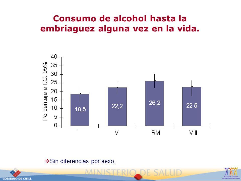Consumo de alcohol hasta la embriaguez alguna vez en la vida.