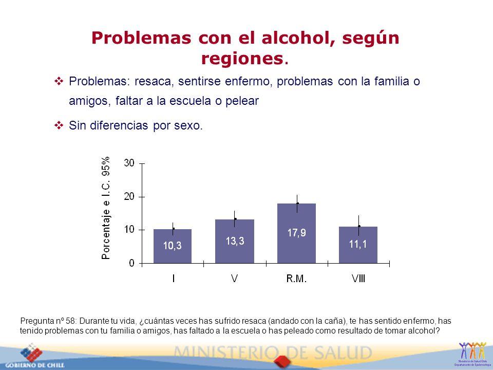 Problemas con el alcohol, según regiones.