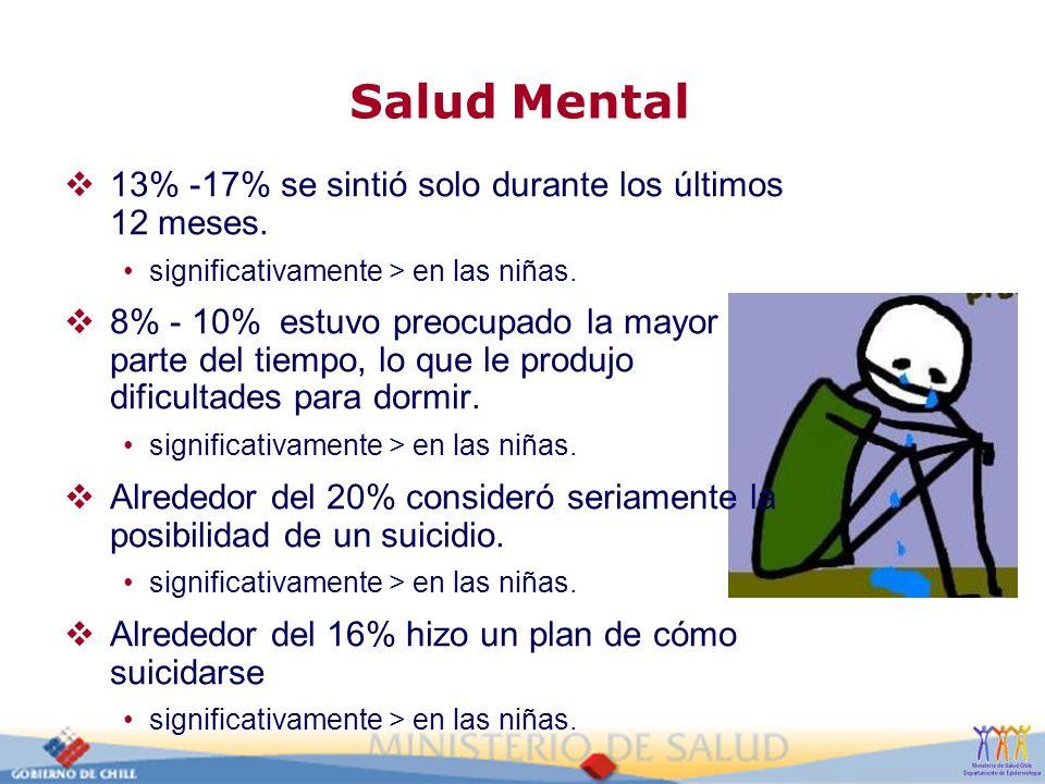Salud Mental 13% -17% se sintió solo durante los últimos 12 meses.