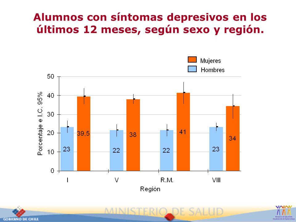 Alumnos con síntomas depresivos en los últimos 12 meses, según sexo y región.