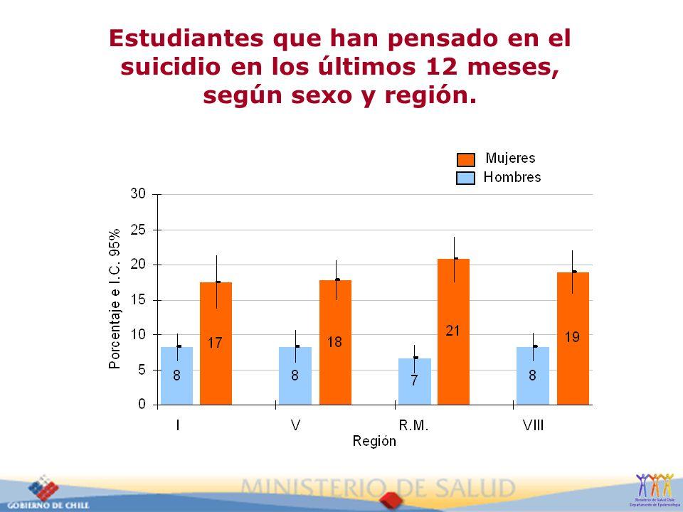 Estudiantes que han pensado en el suicidio en los últimos 12 meses, según sexo y región.