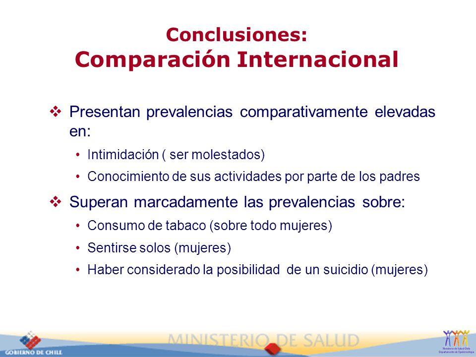 Conclusiones: Comparación Internacional