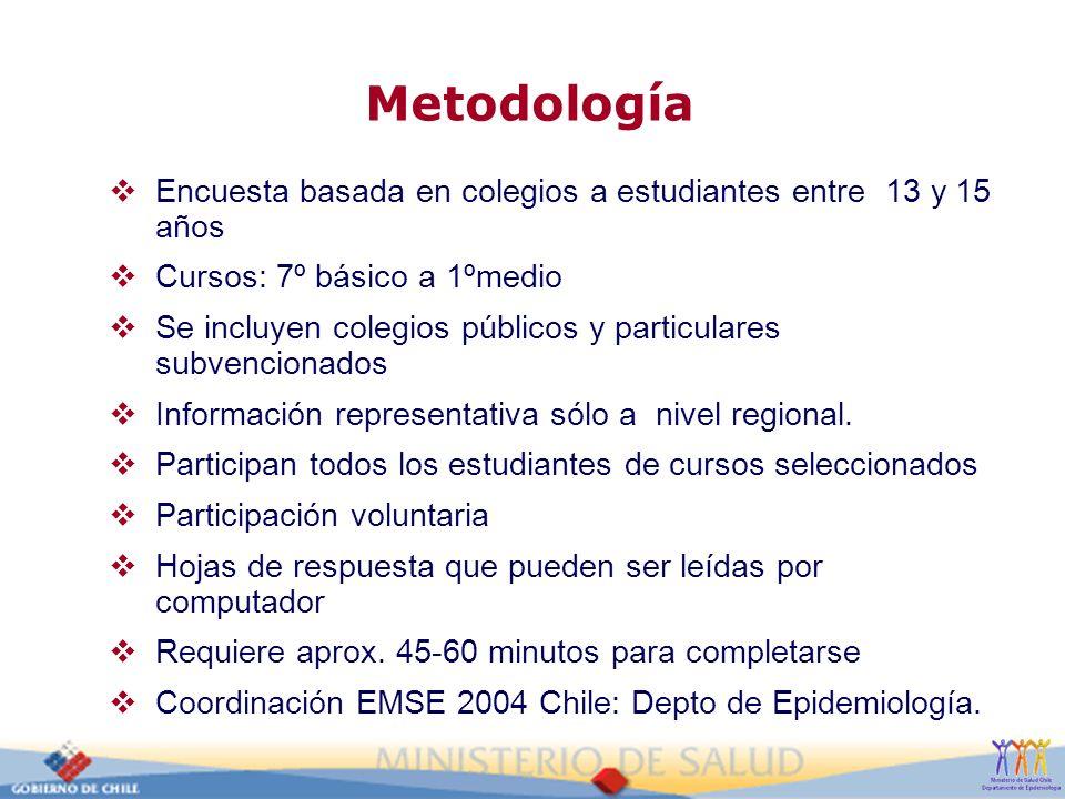 Metodología Encuesta basada en colegios a estudiantes entre 13 y 15 años. Cursos: 7º básico a 1ºmedio.
