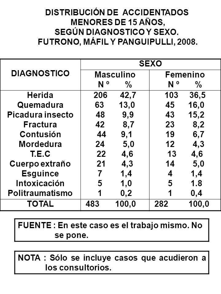 DISTRIBUCIÓN DE ACCIDENTADOS MENORES DE 15 AÑOS,