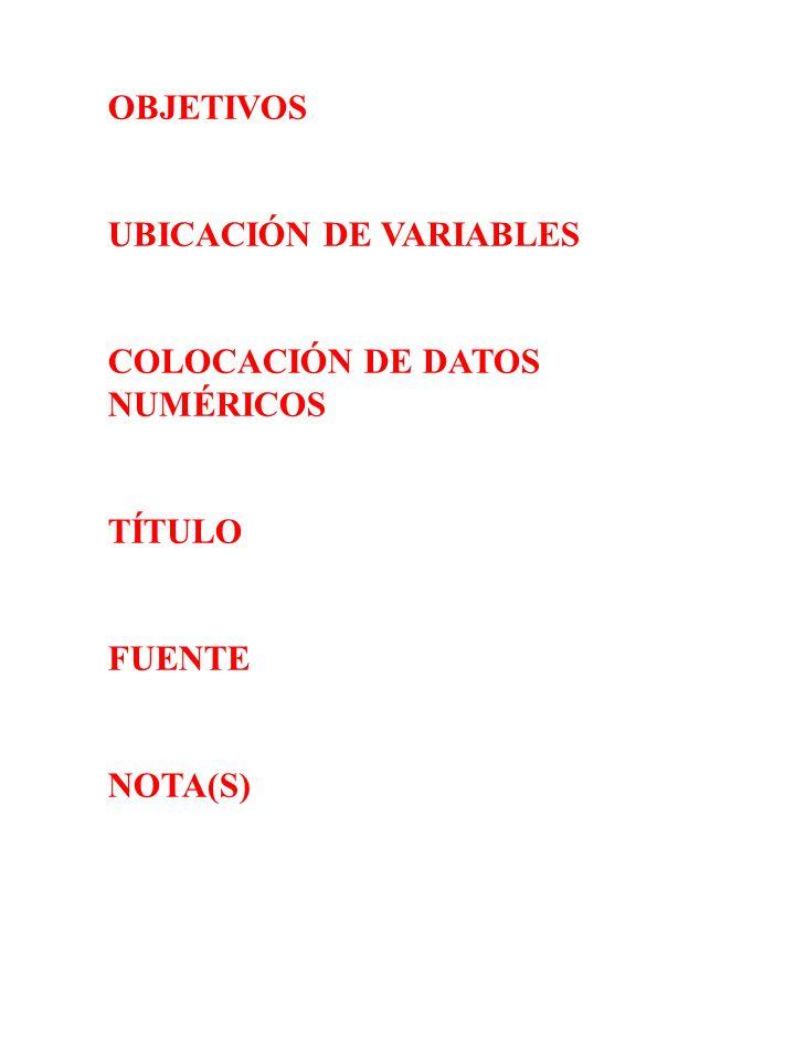 OBJETIVOS UBICACIÓN DE VARIABLES COLOCACIÓN DE DATOS NUMÉRICOS TÍTULO FUENTE NOTA(S)