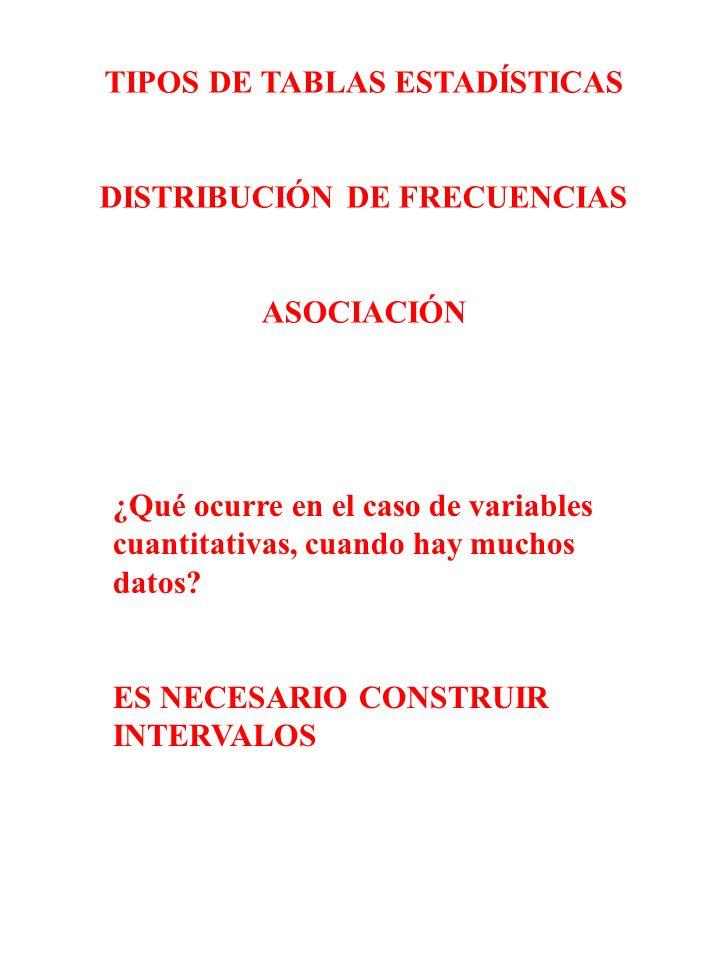 TIPOS DE TABLAS ESTADÍSTICAS DISTRIBUCIÓN DE FRECUENCIAS
