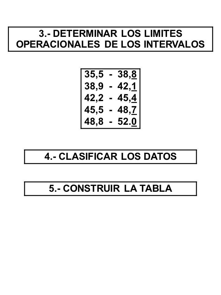 3.- DETERMINAR LOS LIMITES OPERACIONALES DE LOS INTERVALOS