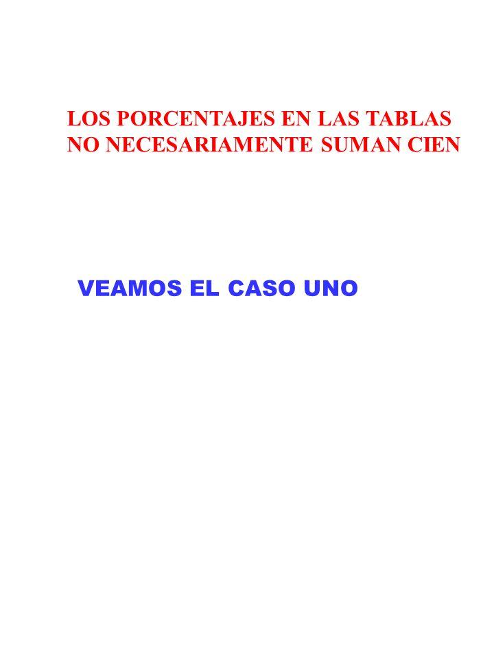 LOS PORCENTAJES EN LAS TABLAS NO NECESARIAMENTE SUMAN CIEN